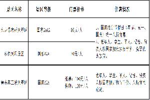 罗平县景区景点门票价格公示