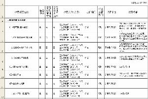 罗平县政府定价管理的经营服务性收费目录清单:含旅游、停车等服务